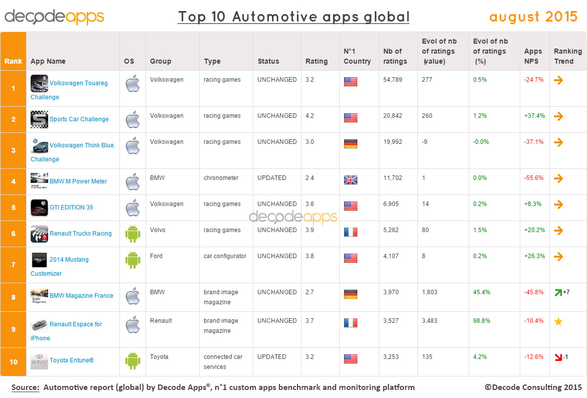 top 10 automotive mobile apps worldwide