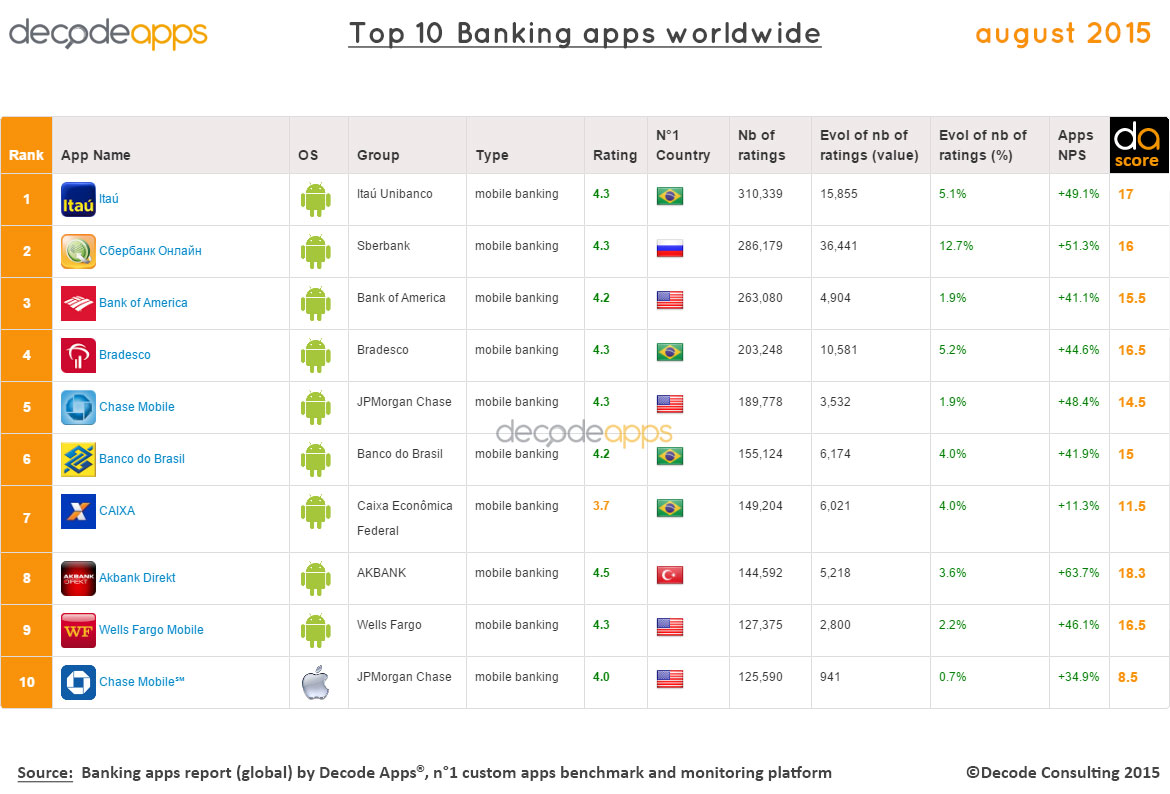 Top 10 Banking apps worldwide